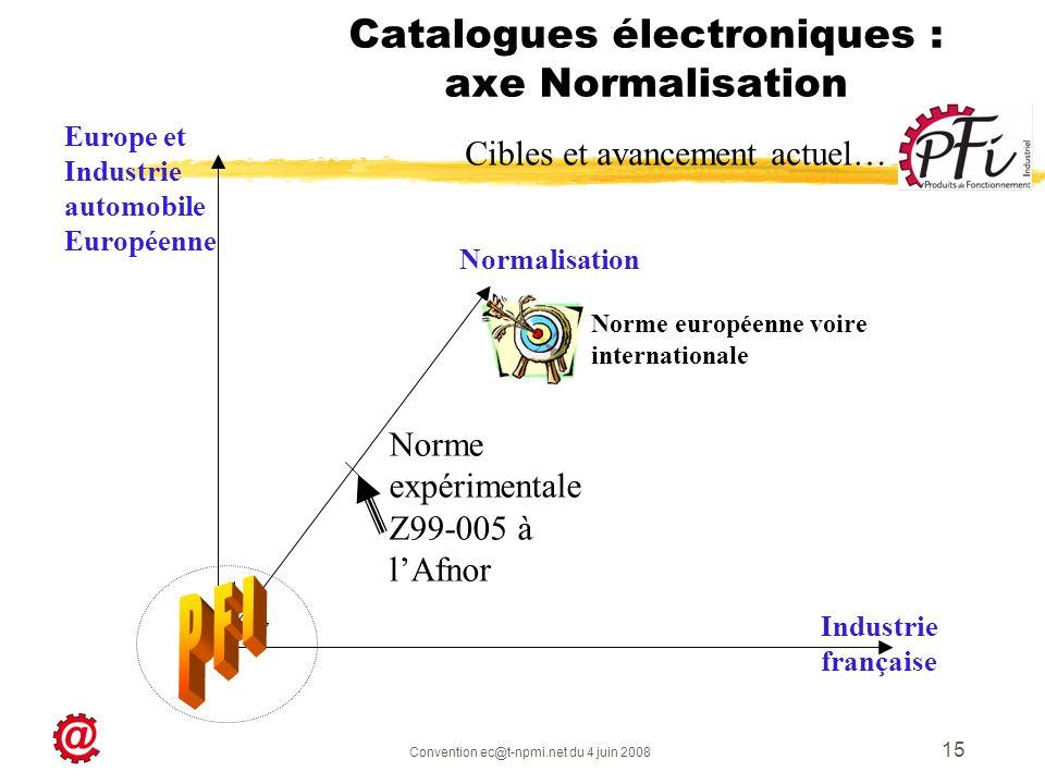 Convention ec@t-npmi.net du 4 juin 2008 15 Catalogues électroniques : axe Normalisation Normalisation Industrie française Cibles et avancement actuel…
