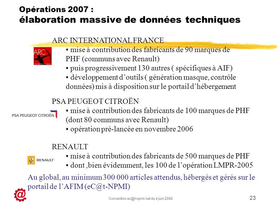 Convention ec@t-npmi.net du 4 juin 2008 23 Opérations 2007 : élaboration massive de données techniques ARC INTERNATIONAL FRANCE mise à contribution de