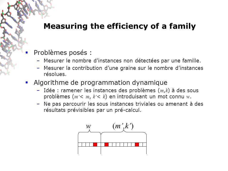 Measuring the efficiency of a family Problèmes posés : –Mesurer le nombre dinstances non détectées par une famille.