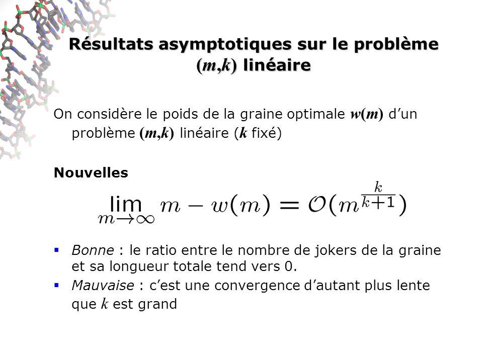 Résultats asymptotiques sur le problème (m,k) linéaire On considère le poids de la graine optimale w(m) dun problème (m,k) linéaire ( k fixé) Nouvelles Bonne : le ratio entre le nombre de jokers de la graine et sa longueur totale tend vers 0.