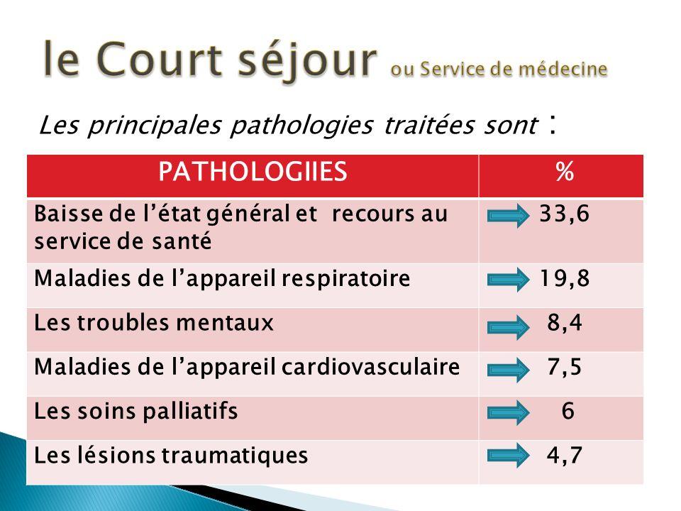 Les principales pathologies traitées sont : PATHOLOGIIES % Baisse de létat général et recours au service de santé 33,6 Maladies de lappareil respiratoire 19,8 Les troubles mentaux 8,4 Maladies de lappareil cardiovasculaire 7,5 Les soins palliatifs 6 Les lésions traumatiques 4,7