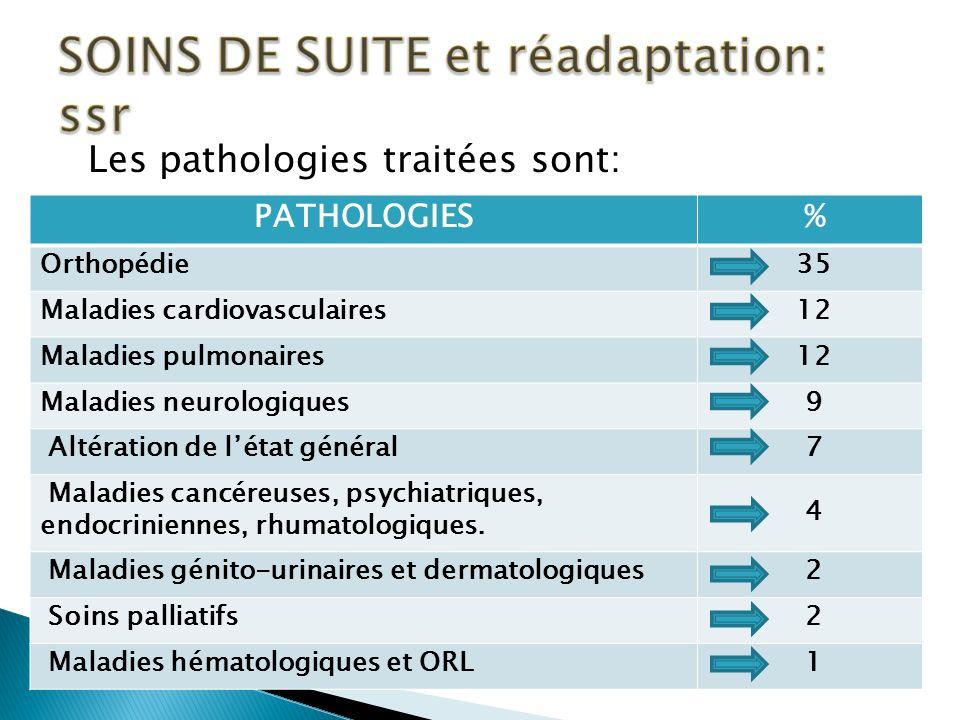 Les pathologies traitées sont: PATHOLOGIES % Orthopédie 35 Maladies cardiovasculaires 12 Maladies pulmonaires 12 Maladies neurologiques 9 Altération de létat général 7 Maladies cancéreuses, psychiatriques, endocriniennes, rhumatologiques.