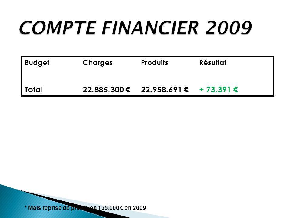 COMPTE FINANCIER 2009 BudgetCharges Produits Résultat Total22.885.300 22.958.691 + 73.391 * Mais reprise de provision 155.000 en 2009