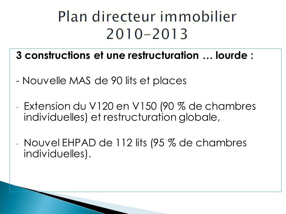 3 constructions et une restructuration … lourde : - Nouvelle MAS de 90 lits et places - Extension du V120 en V150 (90 % de chambres individuelles) et restructuration globale, - Nouvel EHPAD de 112 lits (95 % de chambres individuelles).