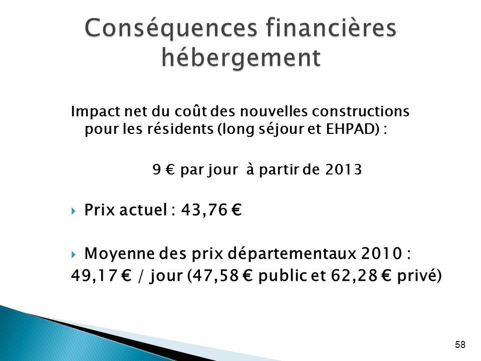 58 Conséquences financières hébergement Impact net du coût des nouvelles constructions pour les résidents (long séjour et EHPAD) : 9 par jour à partir de 2013 Prix actuel : 43,76 Moyenne des prix départementaux 2010 : 49,17 / jour (47,58 public et 62,28 privé)