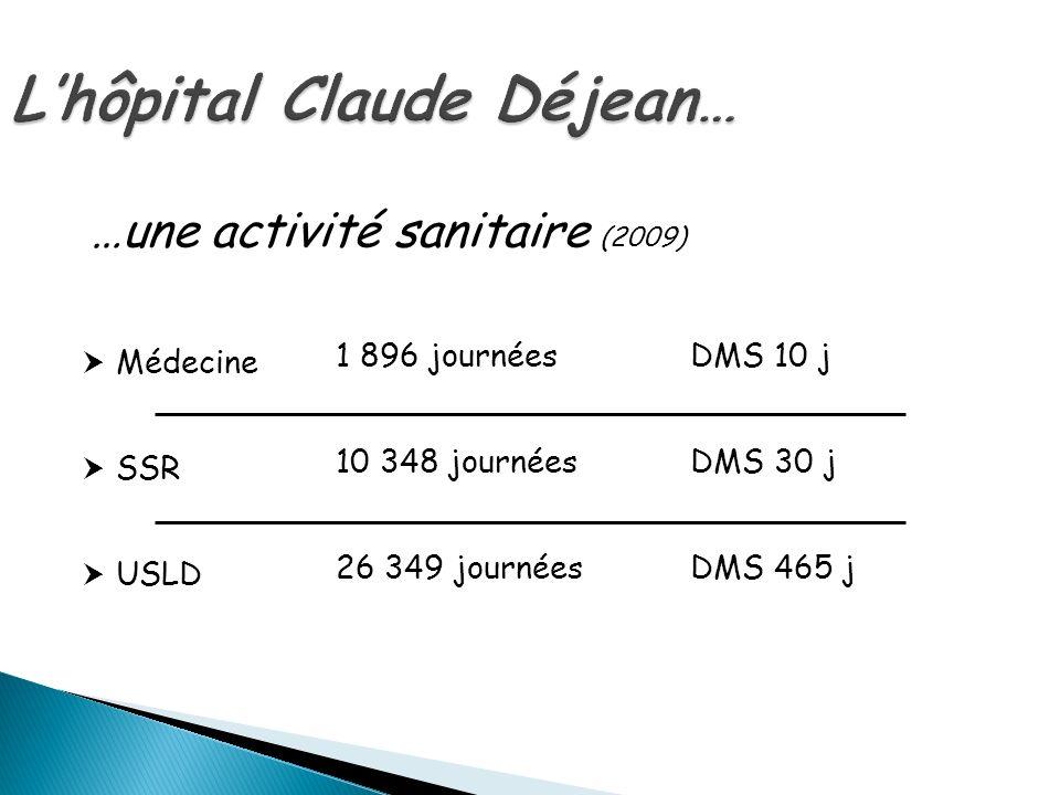 Lhôpital Claude Déjean… Médecine 1 896 journéesDMS 10 j SSR 10 348 journéesDMS 30 j USLD 26 349 journéesDMS 465 j …une activité sanitaire (2009)