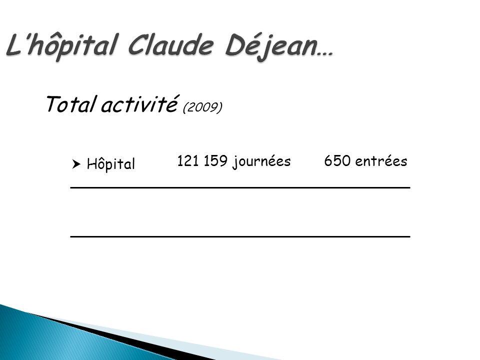 Lhôpital Claude Déjean… Hôpital 121 159 journées650 entrées Total activité (2009)