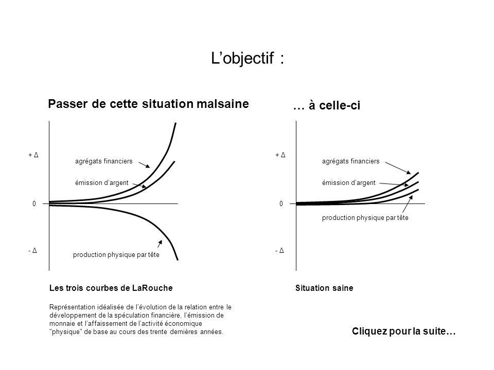 Les trois courbes de LaRouche Représentation idéalisée de lévolution de la relation entre le développement de la spéculation financière, lémission de monnaie et laffaissement de lactivité économique physique de base au cours des trente dernières années.