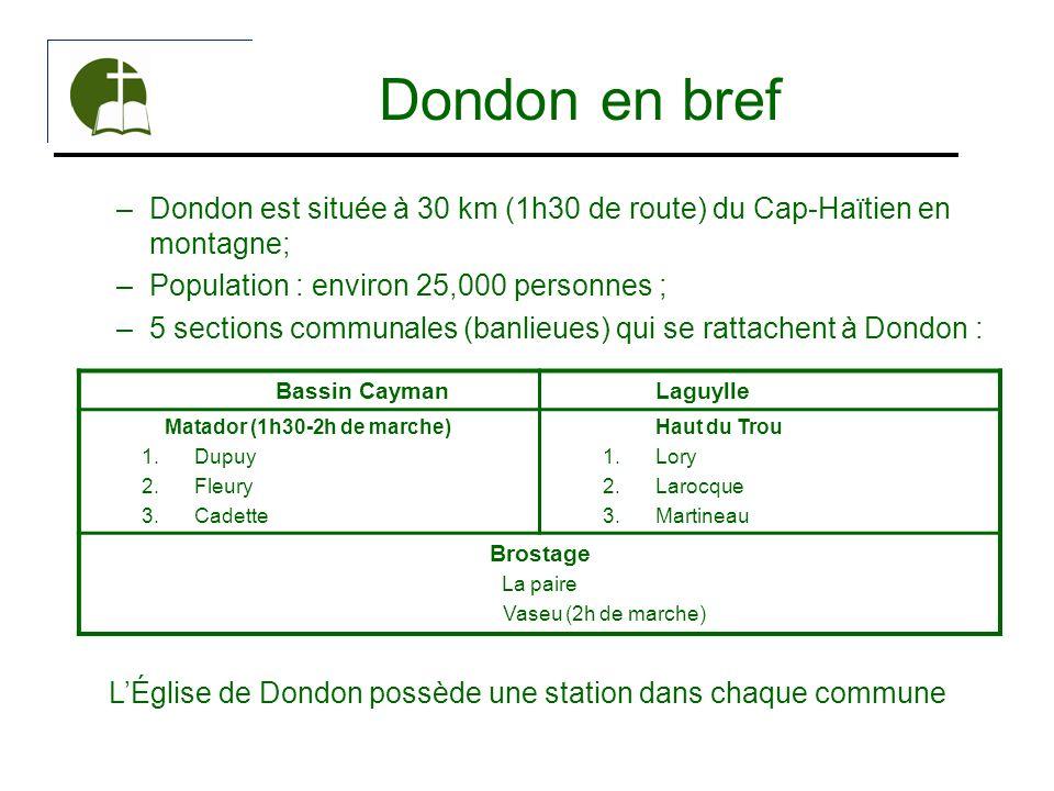 Dondon en bref –Dondon est située à 30 km (1h30 de route) du Cap-Haïtien en montagne; –Population : environ 25,000 personnes ; –5 sections communales