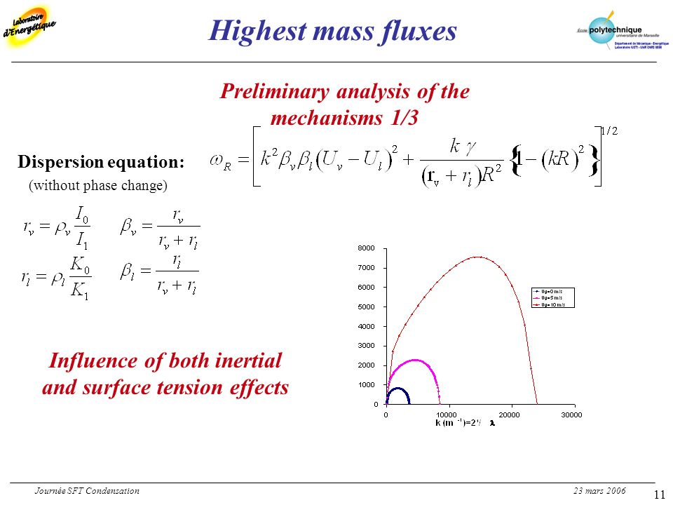 11 Highest mass fluxes Preliminary analysis of the mechanisms 1/3 Dispersion equation: (without phase change) Influence of both inertial and surface t