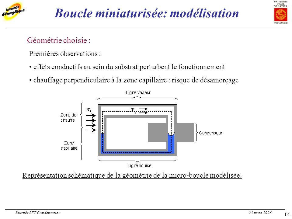 Géométrie choisie : Premières observations : effets conductifs au sein du substrat perturbent le fonctionnement chauffage perpendiculaire à la zone capillaire : risque de désamorçage Représentation schématique de la géométrie de la micro-boucle modélisée.