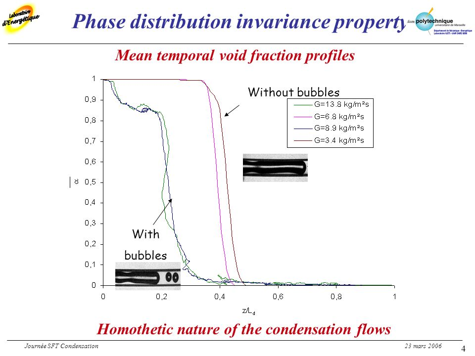 4 Phase distribution invariance property Without bubbles With bubbles Mean temporal void fraction profiles Homothetic nature of the condensation flows