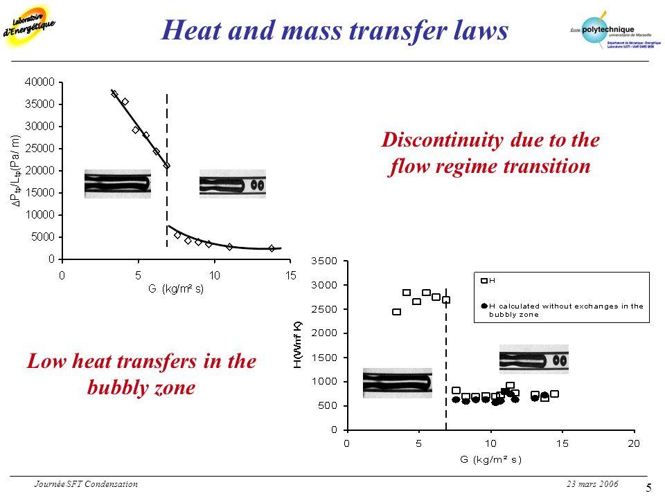 6 Low mass fluxes Journée SFT Condensation 23 mars 2006 Acquisition rate: 4000 fps Experimental observations