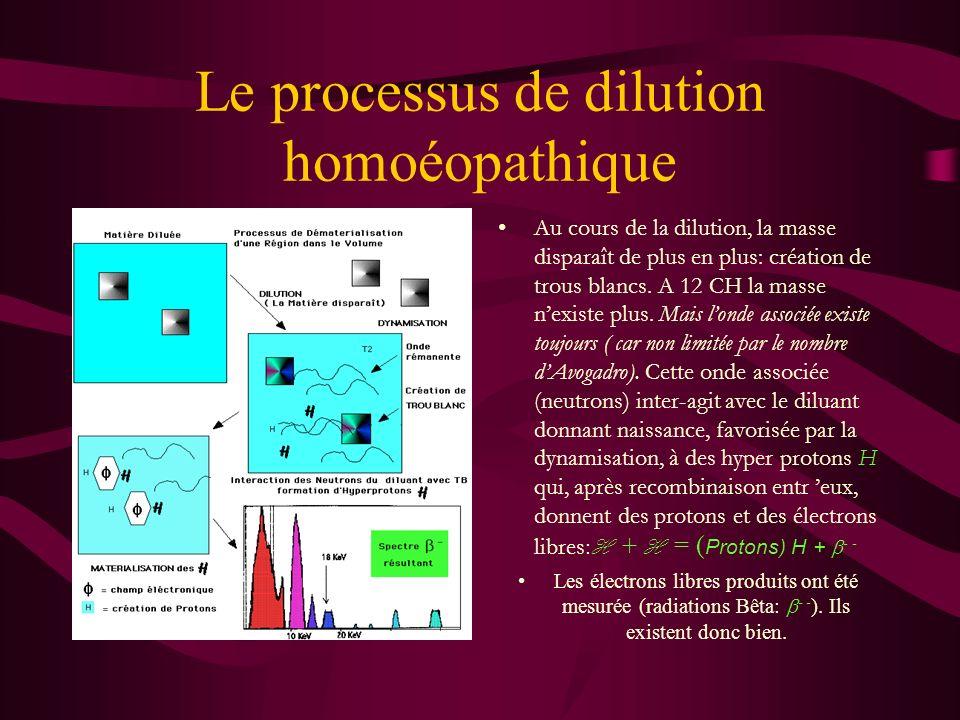 Les 2 processus de dilution Dilutions Homoéopathiques