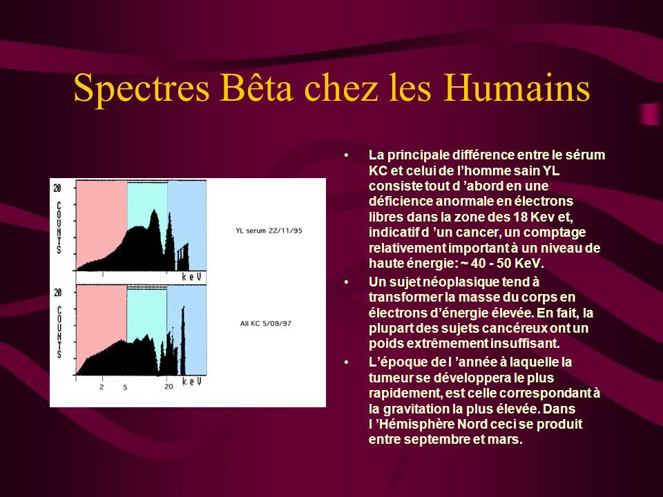 Spectres Bêta chez les Humains Les particules Bêta sont mesurées par un compteur à scintillation liquide tel que le LS 2770 de Packard Instrument. Le