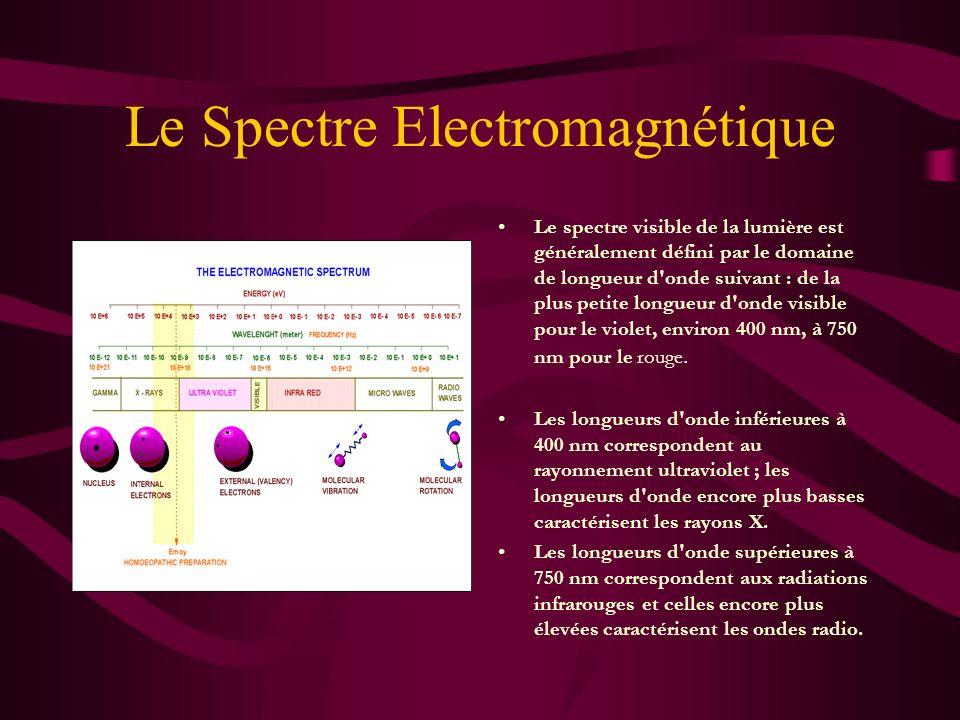 Lumière C est le rayonnement électromagnétique visible. La lumière est due à des oscillations extrêmement rapides d'un champ électromagnétique dans un