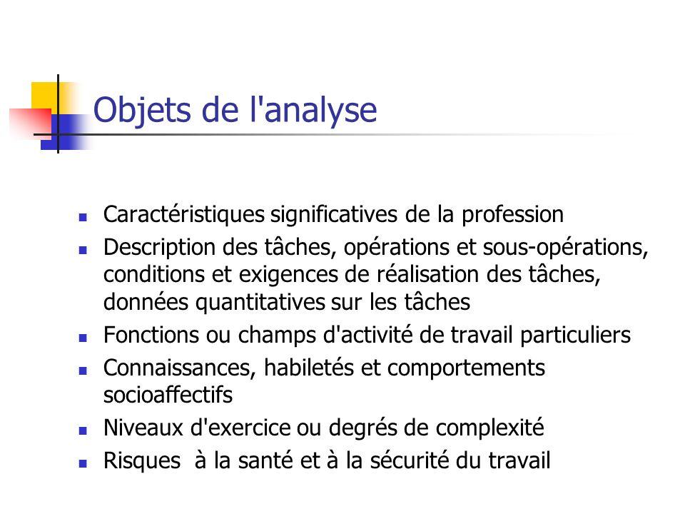 Objets de l'analyse Caractéristiques significatives de la profession Description des tâches, opérations et sous-opérations, conditions et exigences de