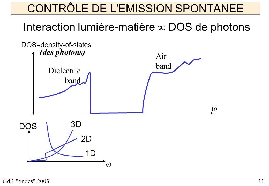 11 GdR ondes 2003 CONTRÔLE DE L EMISSION SPONTANEE Interaction lumière-matière DOS de photons (des photons) Dielectric band Air band 3D 2D 1D DOS DOS=density-of-states