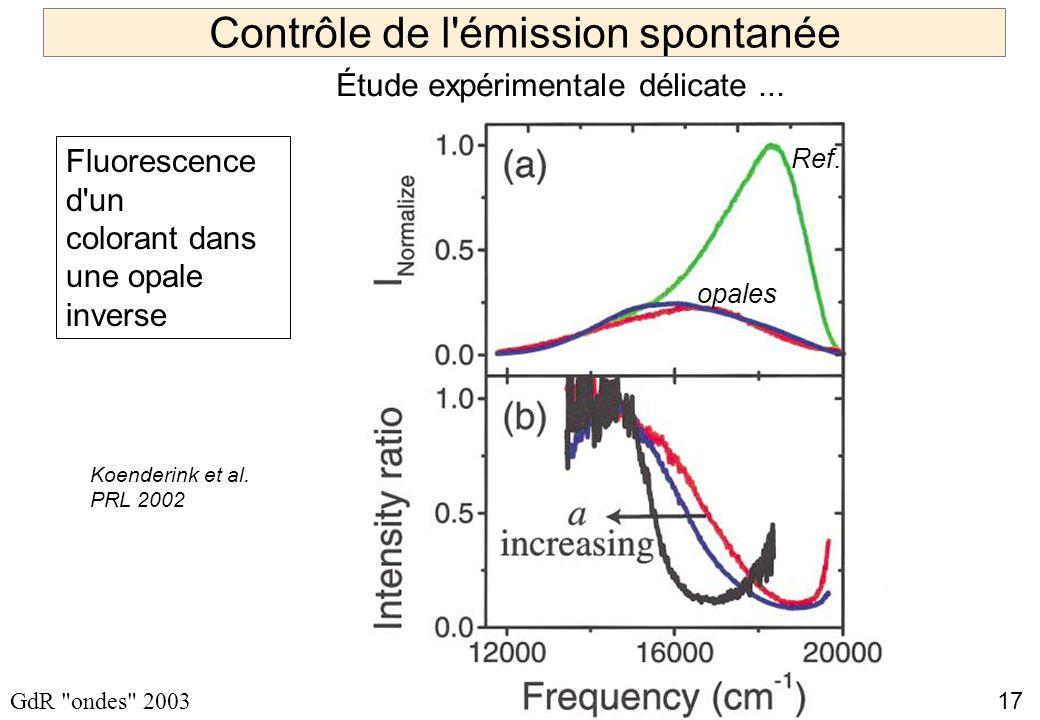 17 GdR ondes 2003 Contrôle de l émission spontanée Fluorescence d un colorant dans une opale inverse Ref.