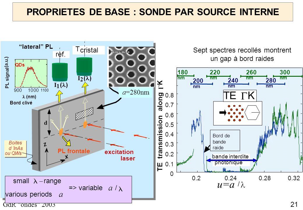 21 GdR ondes 2003 PROPRIETES DE BASE : SONDE PAR SOURCE INTERNE small range various periods a => variable a / Z X Bord clivé excitation laser d T cristal ref.