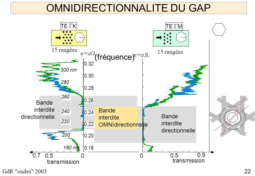 22 GdR ondes 2003 OMNIDIRECTIONNALITE DU GAP 0.7 0 180 nm 200 220 240 260 280 300 nm 0.5 TE K / u=a 0.18 0.32 0.20 0.24 0.22 0.26 0.28 0.30 0.9 transmission 0 0.5 TE M u=a transmission 15 rangées / Bande interdite directionnelle Bande interdite directionnelle Bande interdite OMNIdirectionnelle (fréquence) 15 rangées