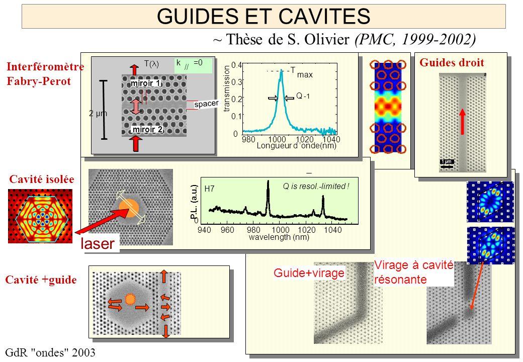 23 GdR ondes 2003 GUIDES ET CAVITES Longueur d onde(nm) 0 0.1 0.2 0.3 0.4 980100010201040 transmission Q T max 2 µm spacer k // =0 T miroir 1 miroir 2 Interféromètre Fabry-Perot Cavité isolée Guide+virage Virage à cavité résonante Cavité +guide Guides droit 1 µm ~ Thèse de S.