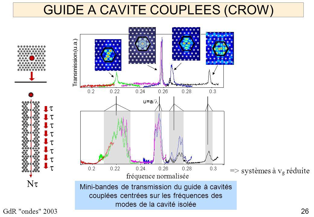 26 GdR ondes 2003 GUIDE A CAVITE COUPLEES (CROW) Mini-bandes de transmission du guide à cavités couplées centrées sur les fréquences des modes de la cavité isolée Transmission (u.a.) u=a fréquence normalisée => systèmes à v g réduite