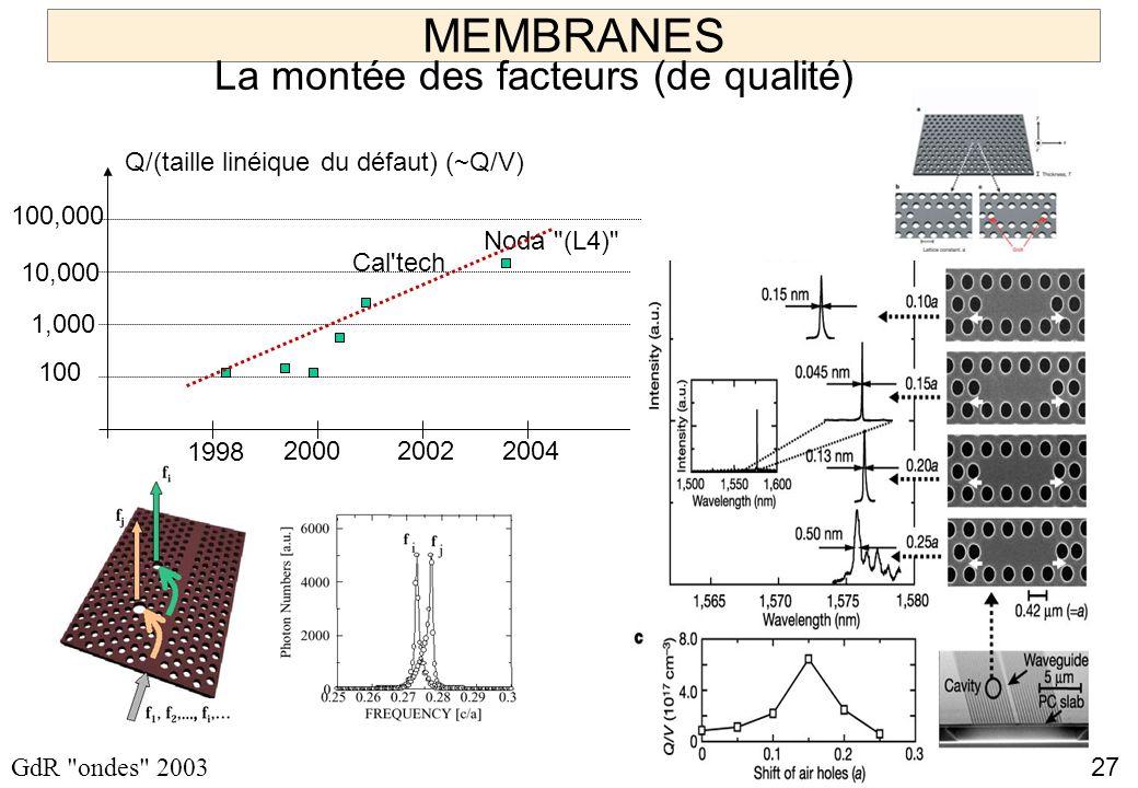 27 GdR ondes 2003 MEMBRANES La montée des facteurs (de qualité) 100,000 10,000 1,000 100 1998 200020022004 Q/(taille linéique du défaut) (~Q/V) Cal tech Noda (L4) Reste à mettre ensemble pour les sources à 1 photon pompage électrique Q élevé 100% integrée