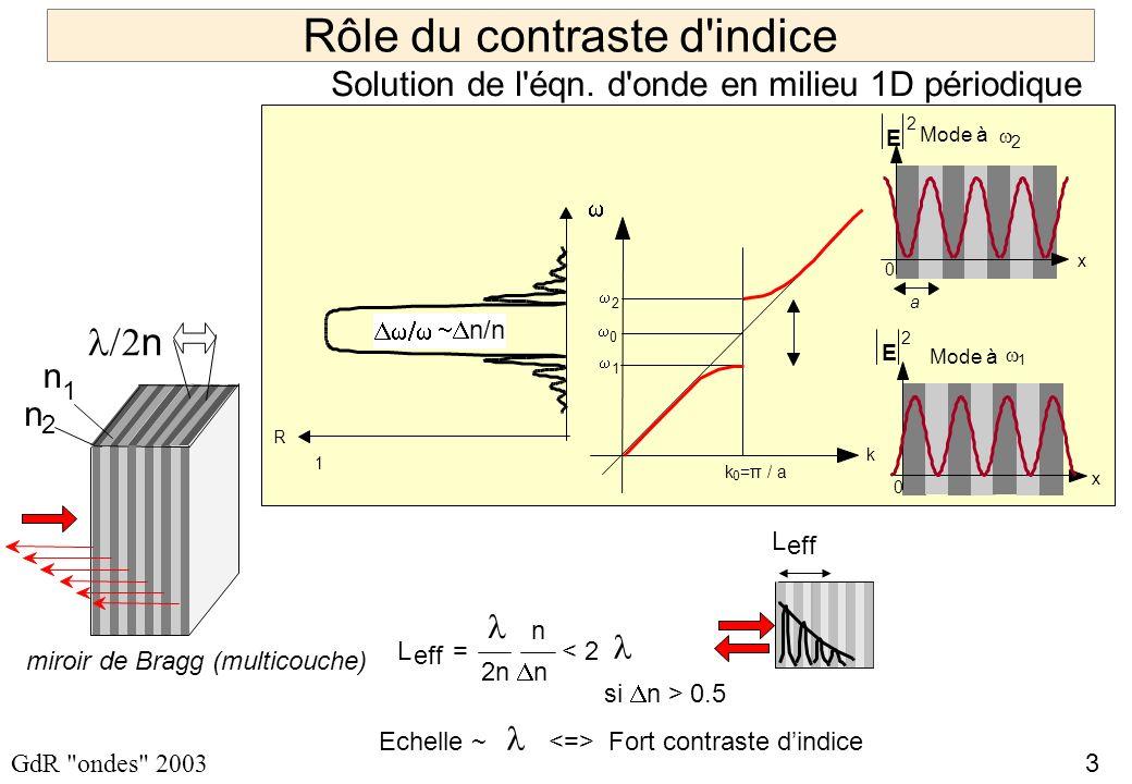 3 GdR ondes 2003 Mode à 1 0 x Mode à 2 a x 0 E 2 2 1 0 k 0 =π / a k R 1 n/n E 2 Rôle du contraste d indice n n 2 1 n Echelle ~ Fort contraste dindice miroir de Bragg (multicouche) L eff = < 2 2n n n si n > 0.5 L eff Solution de l éqn.