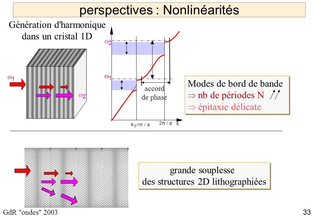 33 GdR ondes 2003 perspectives : Nonlinéarités 1 2 k 0 =π / a k 2π / a accord de phase Modes de bord de bande nb de périodes N épitaxie délicate Modes de bord de bande nb de périodes N épitaxie délicate Génération d harmonique dans un cristal 1D grande souplesse des structures 2D lithographiées grande souplesse des structures 2D lithographiées 1 2