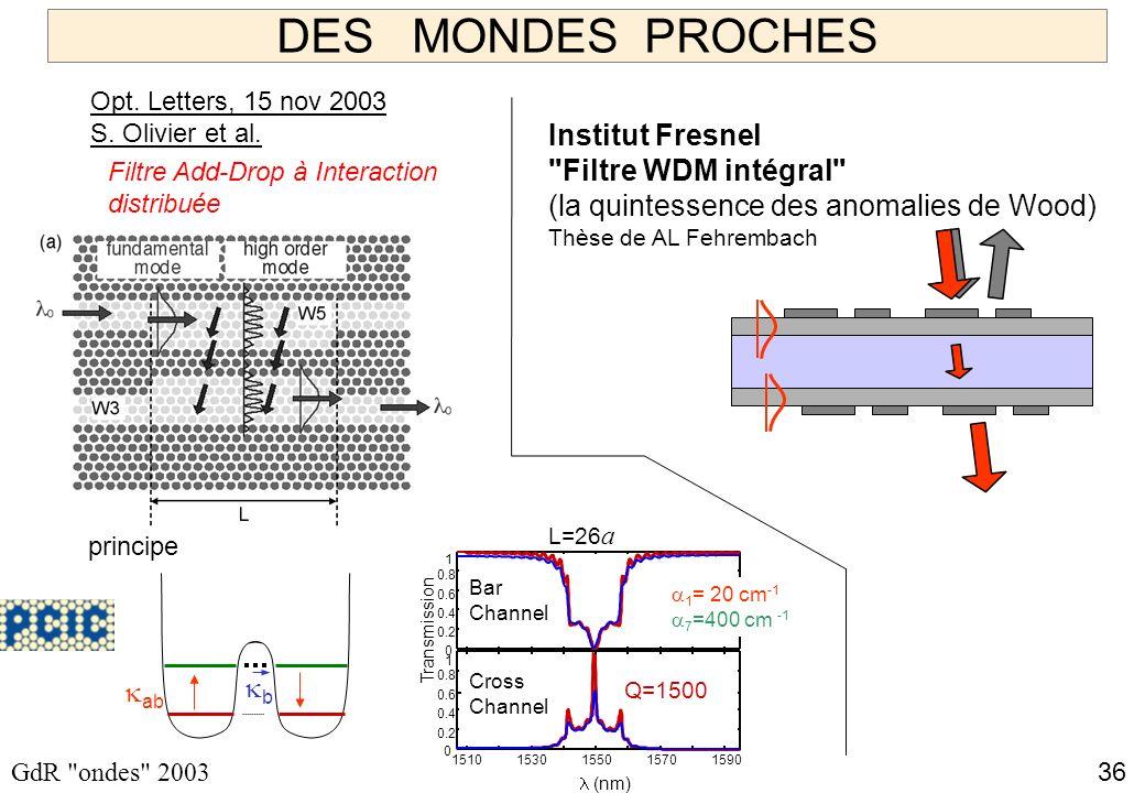 36 GdR ondes 2003 DES MONDES PROCHES Filtre Add-Drop à Interaction distribuée 0 0.2 0.4 0.6 0.8 1 0 0.2 0.4 0.6 0.8 1 15101530155015701590 (nm) Bar Channel Cross Channel Transmission Q=1500 1 = 20 cm -1 7 =400 cm -1 ab b L=26 a principe Opt.
