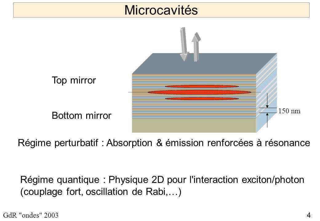 35 GdR ondes 2003 Directions d exploration Capteurs / MOEMS Modification de l émissivité Structures métallo-diélectrique appliqué fondamental