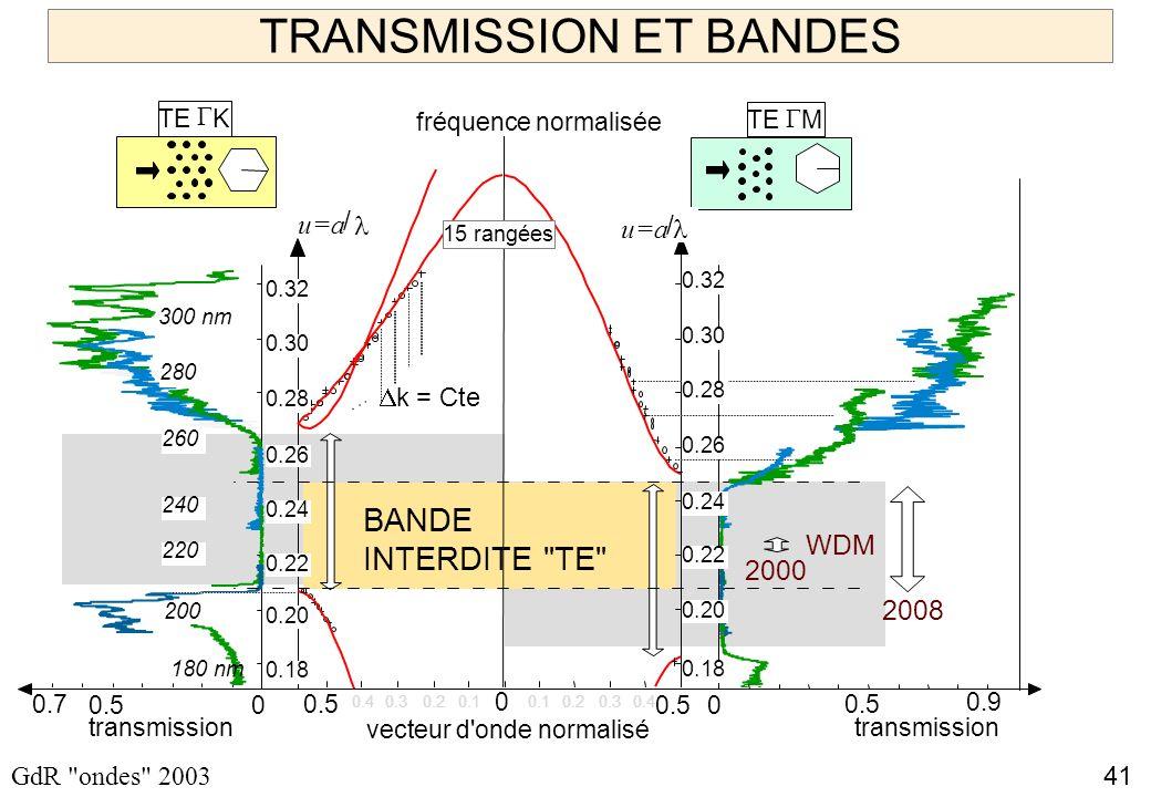41 GdR ondes 2003 TRANSMISSION ET BANDES 0.7 0 0.5 0.4 0.3 0.20.1 transmission TE K TE M vecteur d onde normalisé u=a / 0 0.40.30.20.1 k = Cte...