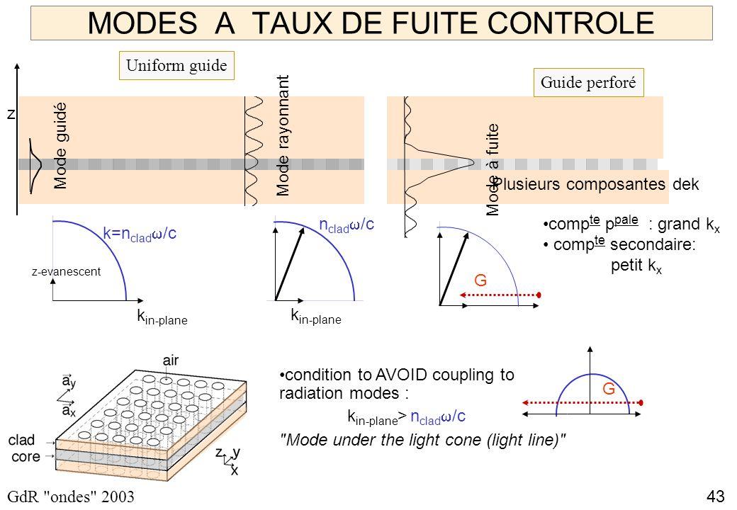 43 GdR ondes 2003 MODES A TAUX DE FUITE CONTROLE z Mode guidé Mode rayonnant k=n clad /c z-evanescent k in-plane n clad /c k in-plane Uniform guide condition to AVOID coupling to radiation modes : k in-plane > n clad /c Mode under the light cone (light line) G Mode à fuite G comp te p pale : grand k x comp te secondaire: petit k x Guide perforé Plusieurs composantes dek
