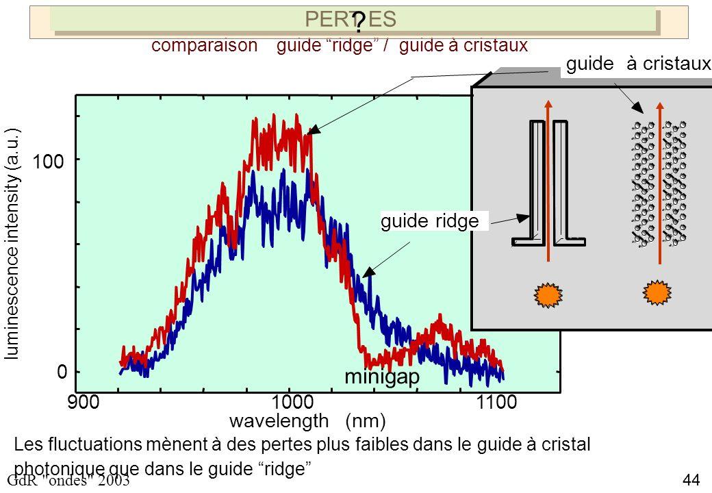 44 GdR ondes 2003 Les fluctuations mènent à des pertes plus faibles dans le guide à cristal photonique que dans le guide ridge PERTES 90010001100 0 100 wavelength (nm) luminescence intensity (a.u.) minigap comparaison guide ridge / guide à cristaux guide à cristaux guide ridge ?