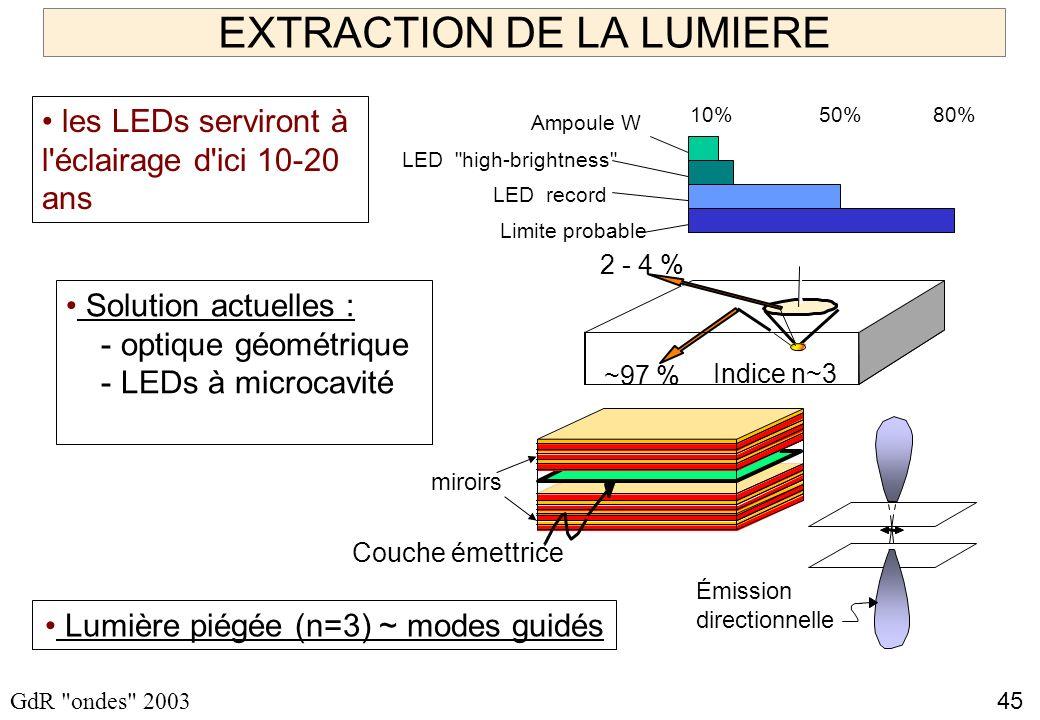 45 GdR ondes 2003 EXTRACTION DE LA LUMIERE les LEDs serviront à l éclairage d ici 10-20 ans Lumière piégée (n=3) ~ modes guidés Ampoule W LED high-brightness 10%80% LED record 50% Limite probable Solution actuelles : - optique géométrique - LEDs à microcavité Indice n~3 2 - 4 % ~97 % Émission directionnelle Couche émettrice miroirs