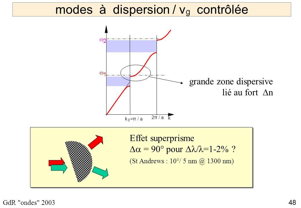 48 GdR ondes 2003 modes à dispersion / v g contrôlée 1 2 k 0 =π / a k 2π / a grande zone dispersive lié au fort n Effet superprisme = 90° pour =1-2% .