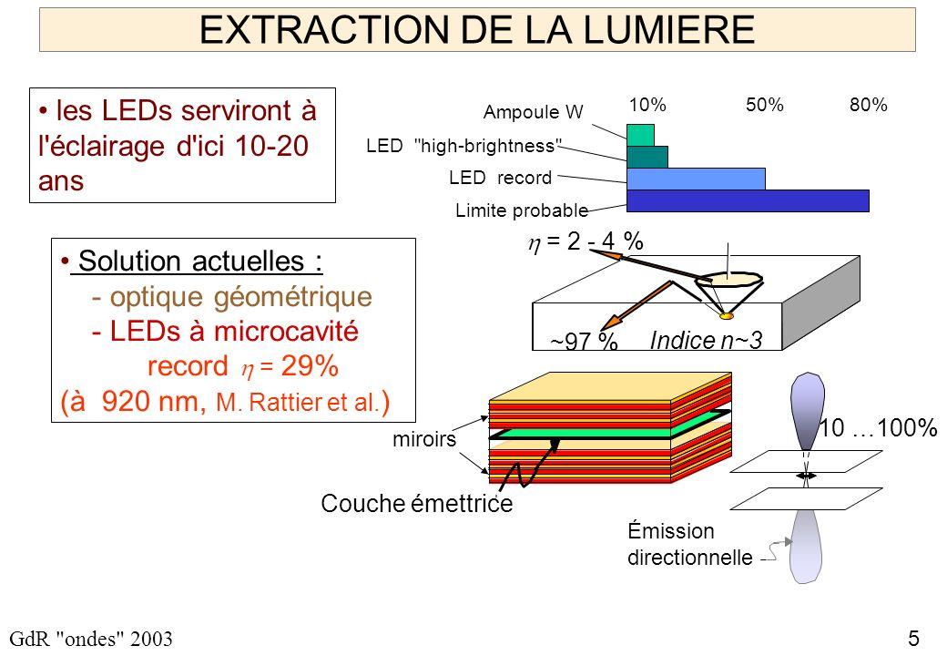 5 GdR ondes 2003 EXTRACTION DE LA LUMIERE les LEDs serviront à l éclairage d ici 10-20 ans Ampoule W LED high-brightness 10%80% LED record 50% Limite probable Solution actuelles : - optique géométrique - LEDs à microcavité record = 29% (à 920 nm, M.