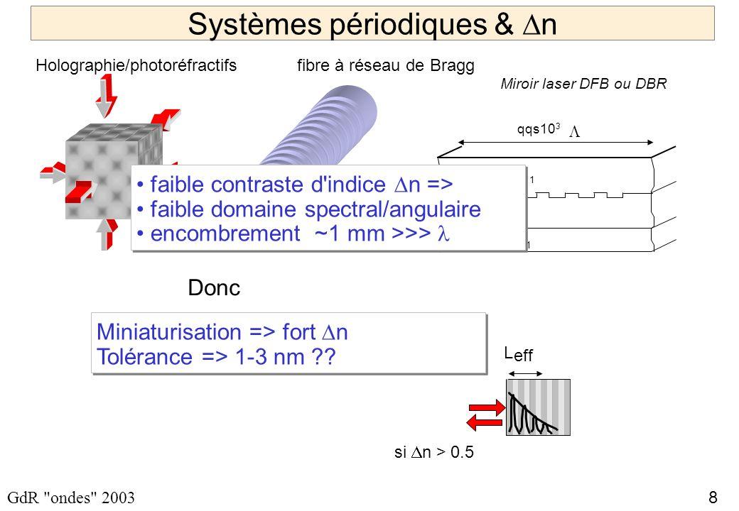 9 GdR ondes 2003 LES BANDES INTERDITES à 2D Omnidirectionnalité cas 2D Réseau triangle => Moins de contraste suffit à créer des Bandes Interdites Espace réciproque structure Directions interdites 1D 2D … 3D...