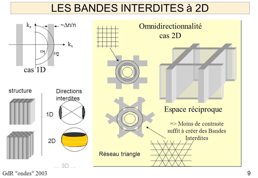 10 GdR ondes 2003 Bandes interdites et dimension 1 D 3 D Dimension structure Directions interdites Directionelle Omnidirectionelle fabrication !.