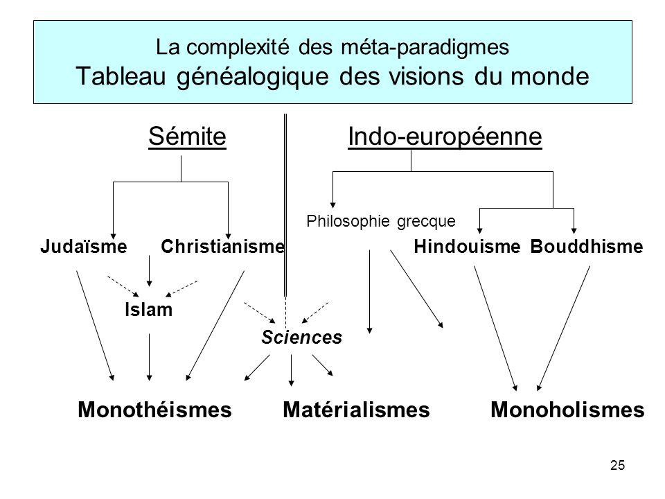 26 athéismes monothéismes monoholismes