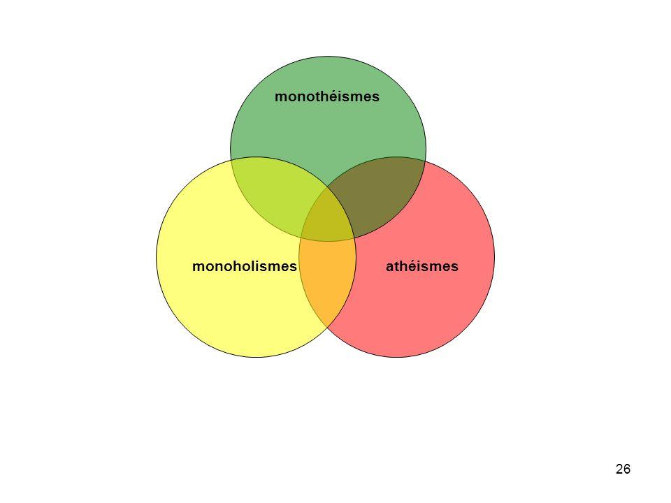 27 Monothéisme BMonothéisme C monoholisme s athéismes Monothéisme A A1 A2 A3