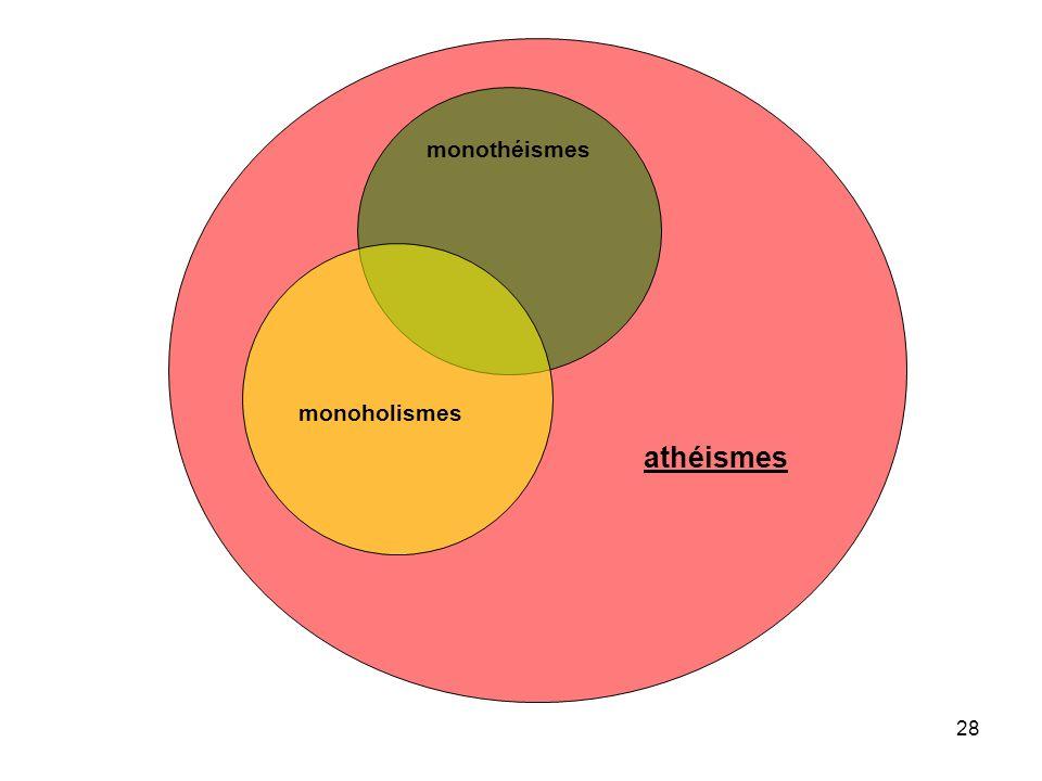 29 monothéismes monoholismes athéismes suspension de jugement négatif (histoire des religions, dialogue interreligieux)