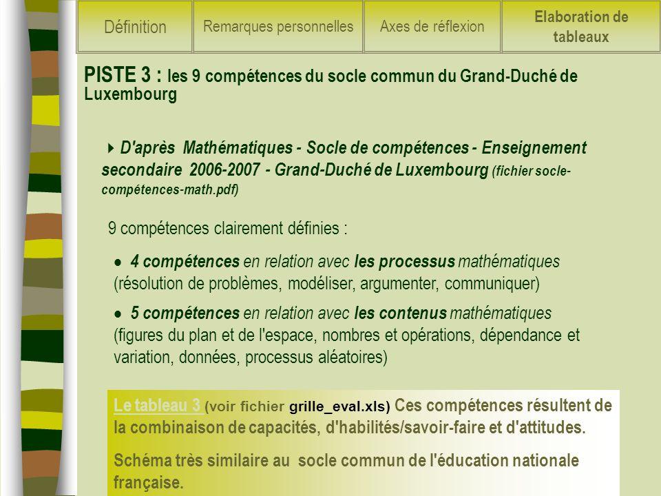 D'après Mathématiques - Socle de compétences - Enseignement secondaire 2006-2007 - Grand-Duché de Luxembourg (fichier socle- compétences-math.pdf) Le