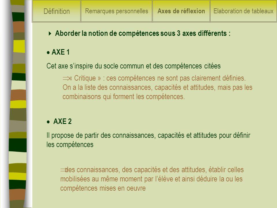 Aborder la notion de compétences sous 3 axes différents : AXE 2 Il propose de partir des connaissances, capacités et attitudes pour définir les compét