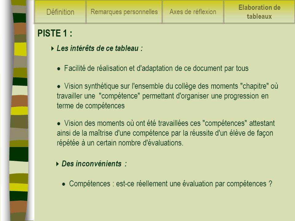Les intérêts de ce tableau : Facilité de réalisation et d'adaptation de ce document par tous PISTE 1 : Vision synthétique sur l'ensemble du collège de