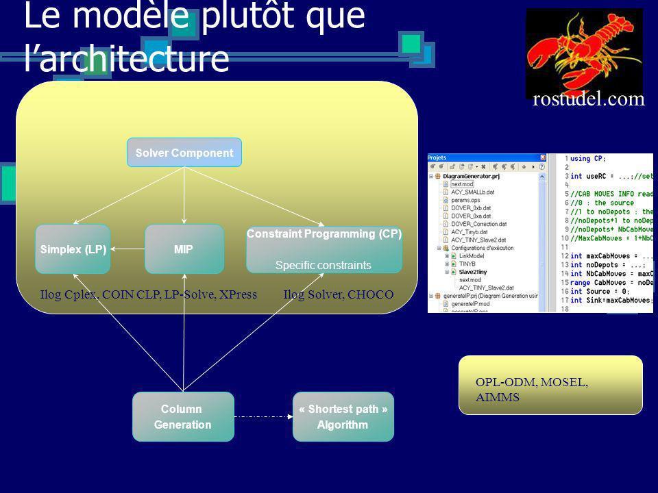Le modèle plutôt que larchitecture Solver Component Constraint Programming (CP) Specific constraints Simplex (LP)MIP Column Generation « Shortest path