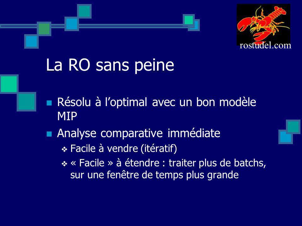 La RO sans peine Résolu à loptimal avec un bon modèle MIP Analyse comparative immédiate Facile à vendre (itératif) « Facile » à étendre : traiter plus
