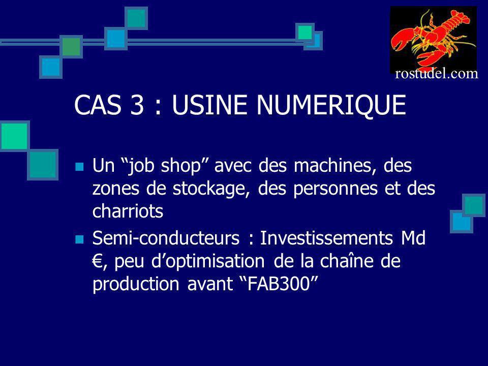 CAS 3 : USINE NUMERIQUE Un job shop avec des machines, des zones de stockage, des personnes et des charriots Semi-conducteurs : Investissements Md, pe