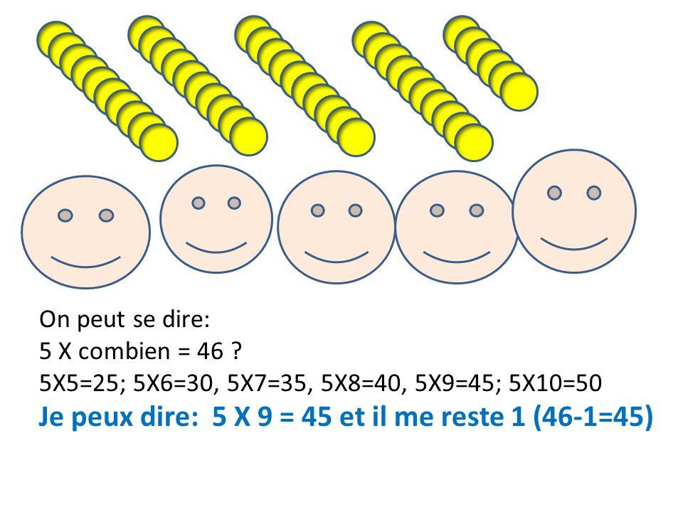 On peut se dire: 5 X combien = 46 ? 5X5=25; 5X6=30, 5X7=35, 5X8=40, 5X9=45; 5X10=50 Je peux dire: 5 X 9 = 45 et il me reste 1 (46-1=45)